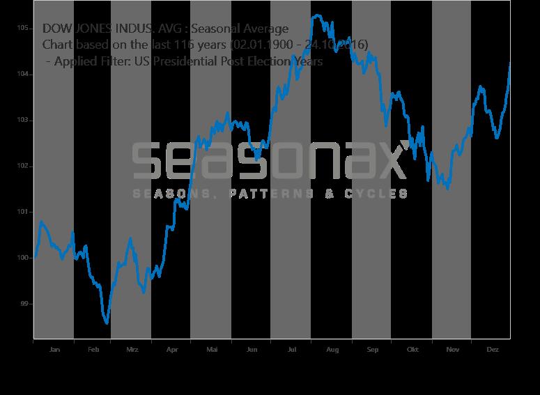 Dow Jones - Nachwahljahr