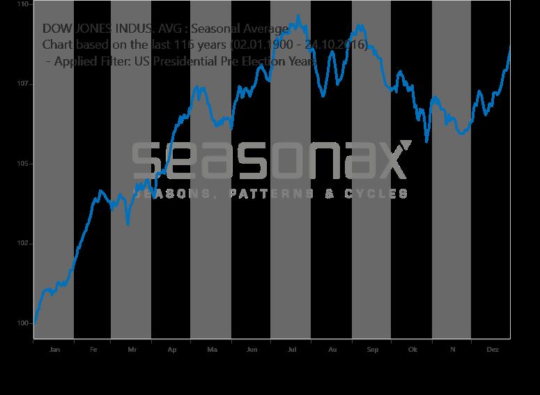 Dow Jones - Vorwahljahr