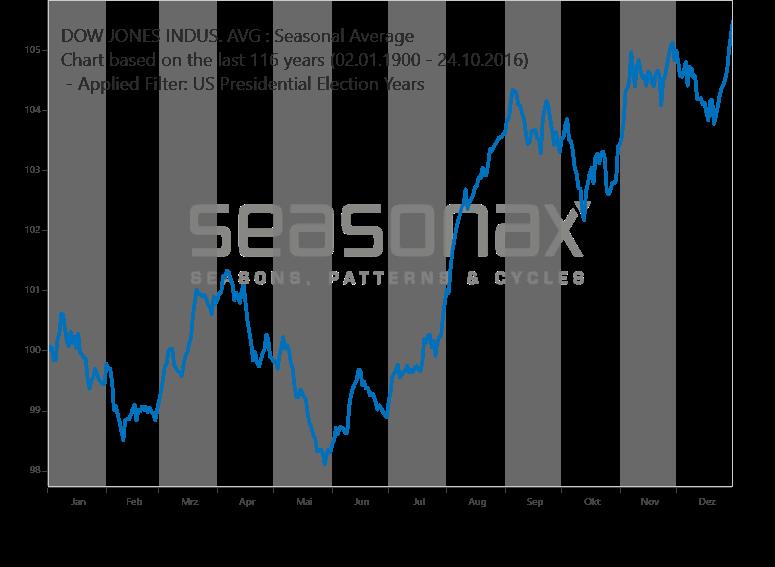 Dow Jones - Wahljahr